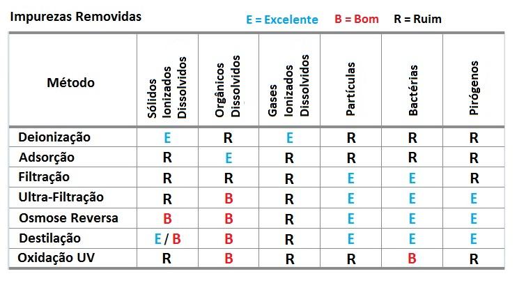 Osmose Reversa e Outros Métodos de Purificação da Água.